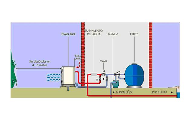 Bomba de calor el sistema m s eficaz y econo mico for Bombas de calor para piscinas zodiac